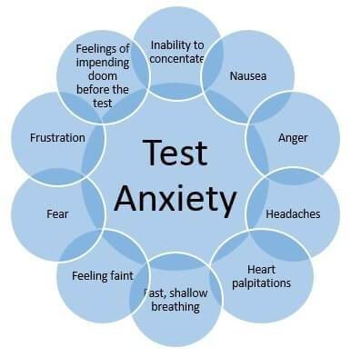 Philly Hypnosis Performance | Test Anxiety Philadelphia